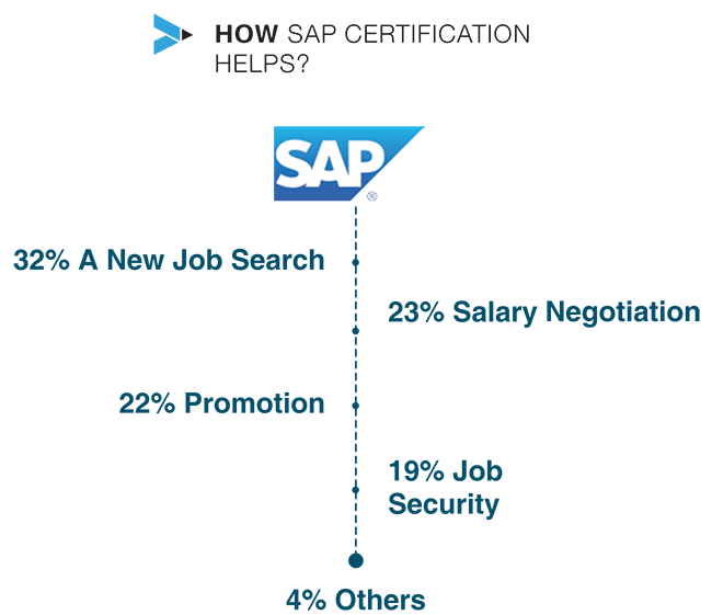 an essay on sap and my career Essay reference page x-sap-ui2  clothes fashion essay magazine peoples character essay topics school learning essay funding persuasive my career plan essay job.